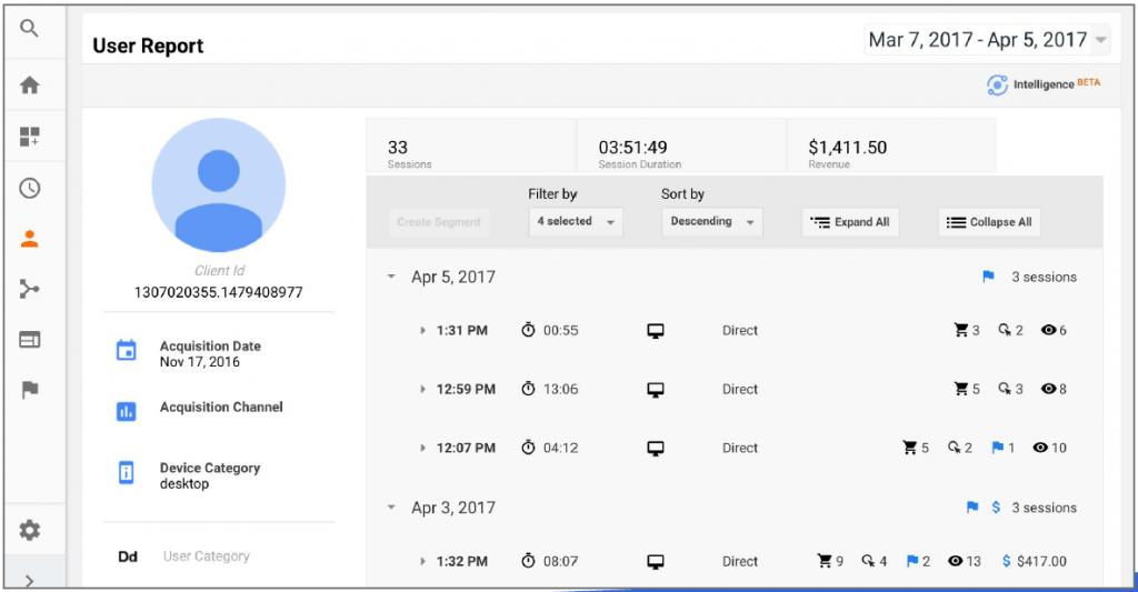 user explorer poročilo v google analytics