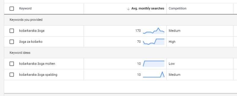 analiza ključne besede z Google keyword planner