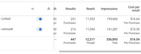 testiranje facebook oglasov